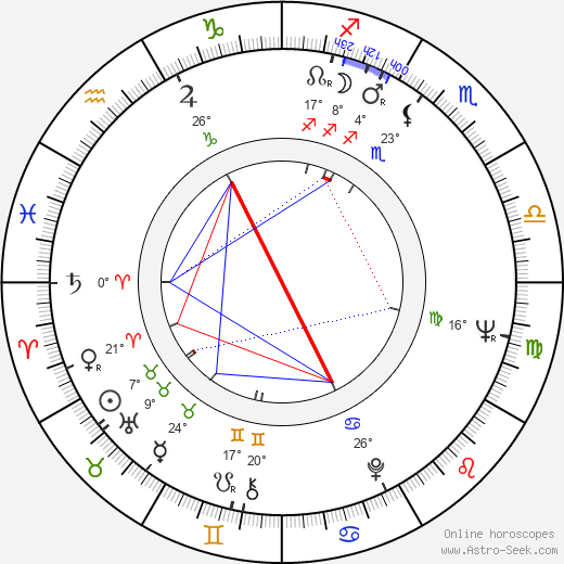 Karel Semerád birth chart, biography, wikipedia 2019, 2020