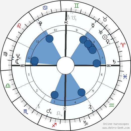 Keith William Hollingsworth wikipedia, horoscope, astrology, instagram