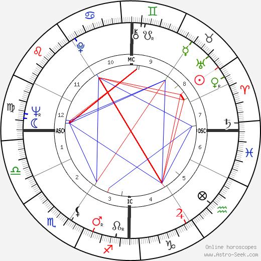 Keith William Hollingsworth tema natale, oroscopo, Keith William Hollingsworth oroscopi gratuiti, astrologia