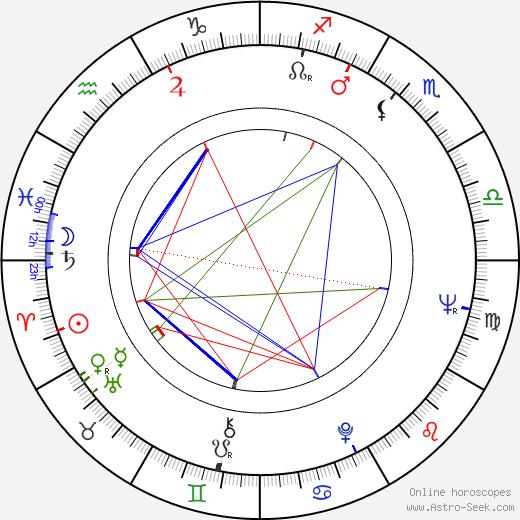 Marek Walczewski birth chart, Marek Walczewski astro natal horoscope, astrology