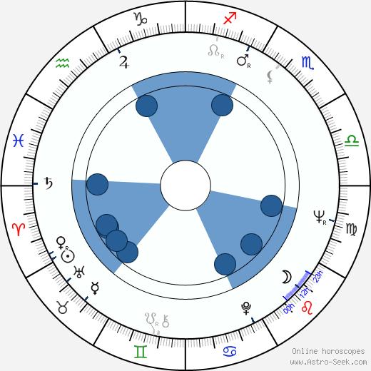 Markku Riikonen wikipedia, horoscope, astrology, instagram