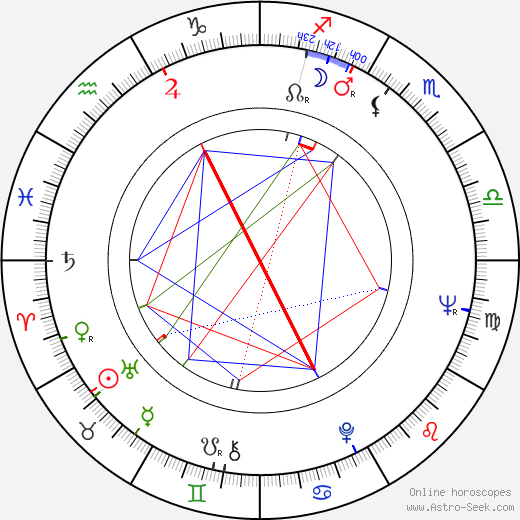 Max Jacobs astro natal birth chart, Max Jacobs horoscope, astrology