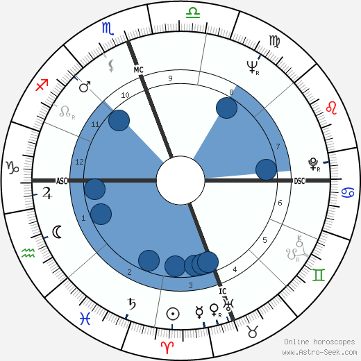 Merle Haggard wikipedia, horoscope, astrology, instagram