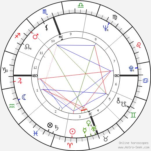 Мерл Хаггард Merle Haggard день рождения гороскоп, Merle Haggard Натальная карта онлайн