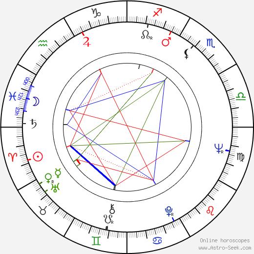 Pamela Gordon birth chart, Pamela Gordon astro natal horoscope, astrology