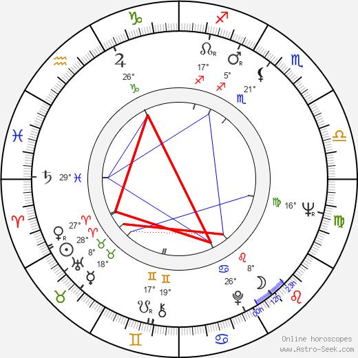 Robert Hooks birth chart, biography, wikipedia 2020, 2021