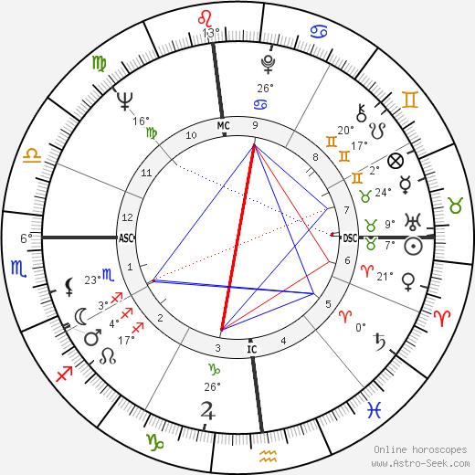 Sandy Dennis tema natale, biography, Biografia da Wikipedia 2020, 2021