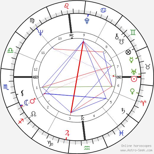 Sandy Dennis tema natale, oroscopo, Sandy Dennis oroscopi gratuiti, astrologia