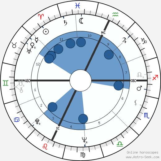 Seymour Hersh wikipedia, horoscope, astrology, instagram