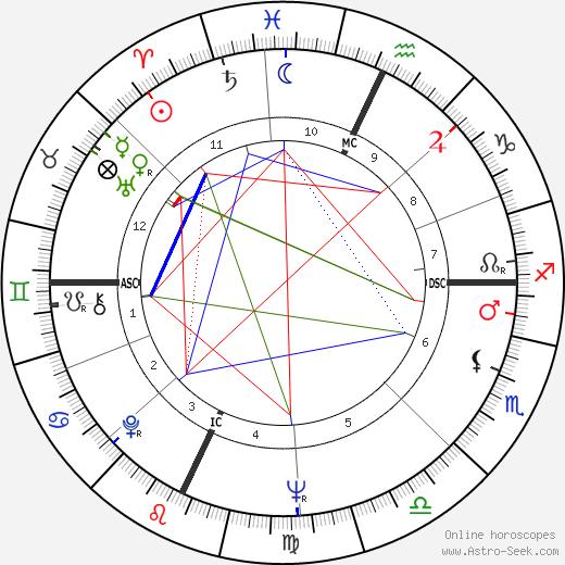 Сеймур Херш Seymour Hersh день рождения гороскоп, Seymour Hersh Натальная карта онлайн