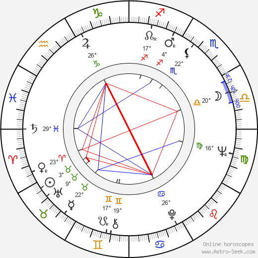 Sisman Angelovski birth chart, biography, wikipedia 2019, 2020