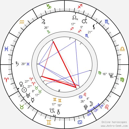 Svetlana Nemolyaeva birth chart, biography, wikipedia 2019, 2020