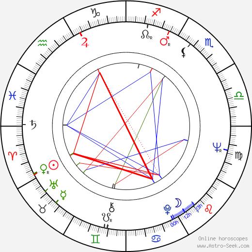 Svetlana Nemolyaeva astro natal birth chart, Svetlana Nemolyaeva horoscope, astrology