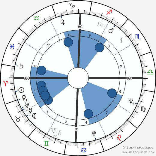 Tengku Razaleigh Hamzah wikipedia, horoscope, astrology, instagram