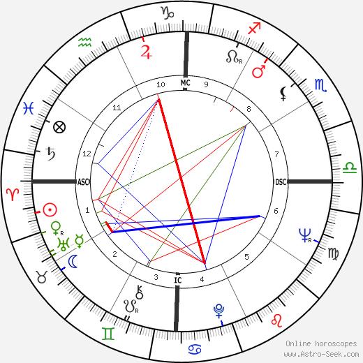 Tengku Razaleigh Hamzah день рождения гороскоп, Tengku Razaleigh Hamzah Натальная карта онлайн