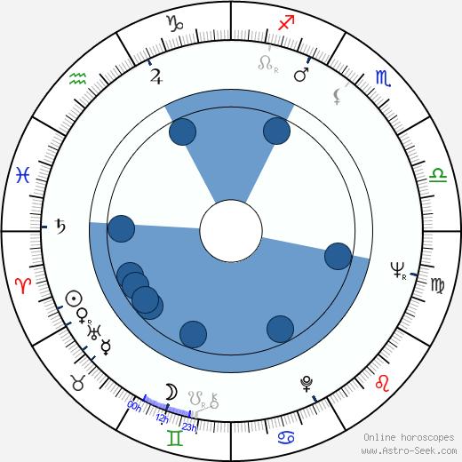 Václav Petrus wikipedia, horoscope, astrology, instagram