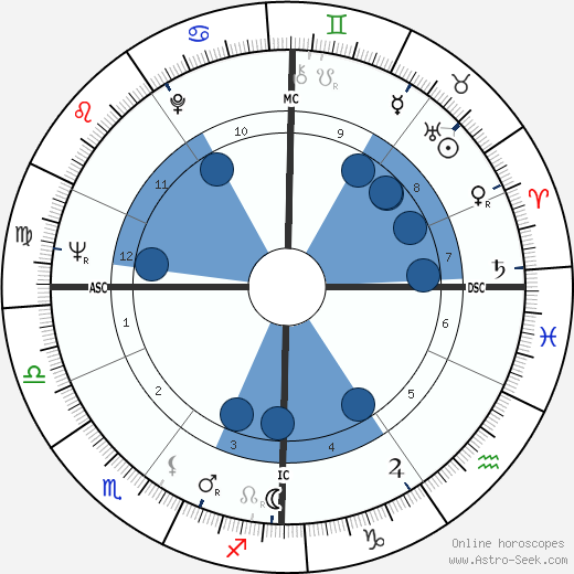 Wannes Van de Velde wikipedia, horoscope, astrology, instagram