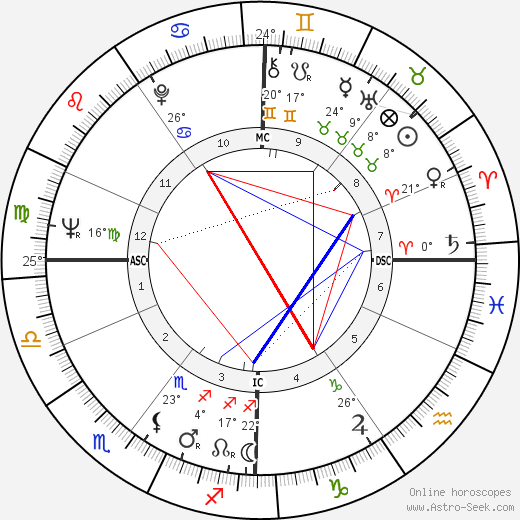 Wannes Van de Velde birth chart, biography, wikipedia 2019, 2020
