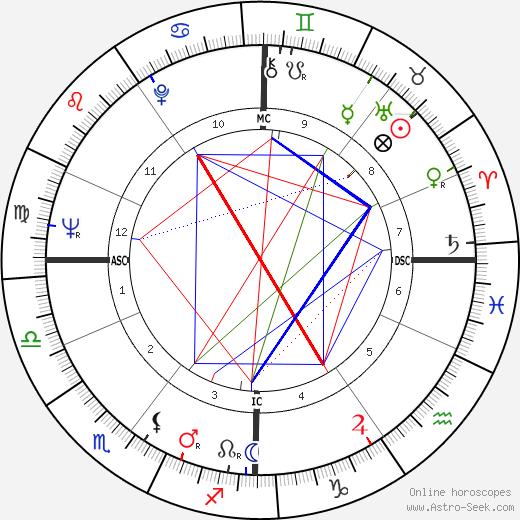 Wannes Van de Velde tema natale, oroscopo, Wannes Van de Velde oroscopi gratuiti, astrologia
