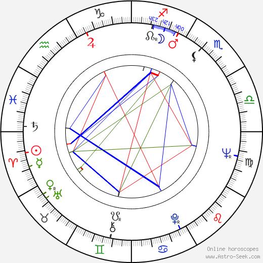 Yilmaz Güney birth chart, Yilmaz Güney astro natal horoscope, astrology