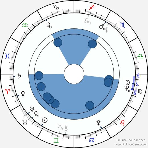 Ali Khamrayev wikipedia, horoscope, astrology, instagram