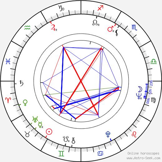 Ali Khamrayev birth chart, Ali Khamrayev astro natal horoscope, astrology