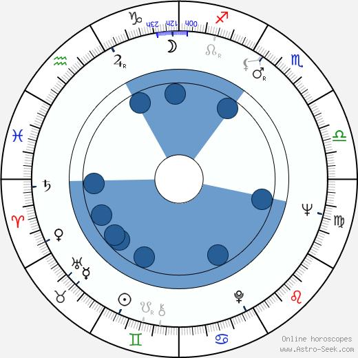 Allan Carr wikipedia, horoscope, astrology, instagram