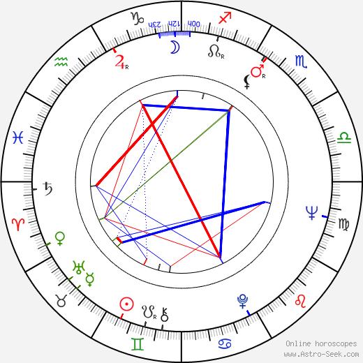 Allan Carr birth chart, Allan Carr astro natal horoscope, astrology