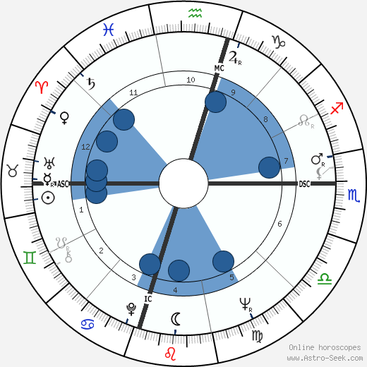 Anthony Saidy wikipedia, horoscope, astrology, instagram