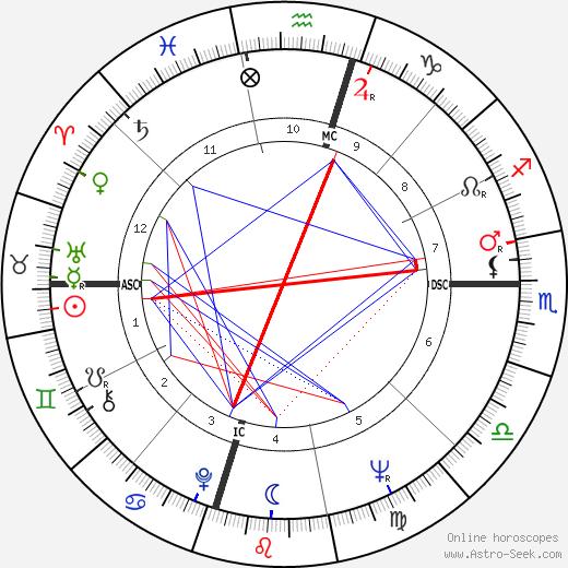 Антони Сейди Anthony Saidy день рождения гороскоп, Anthony Saidy Натальная карта онлайн