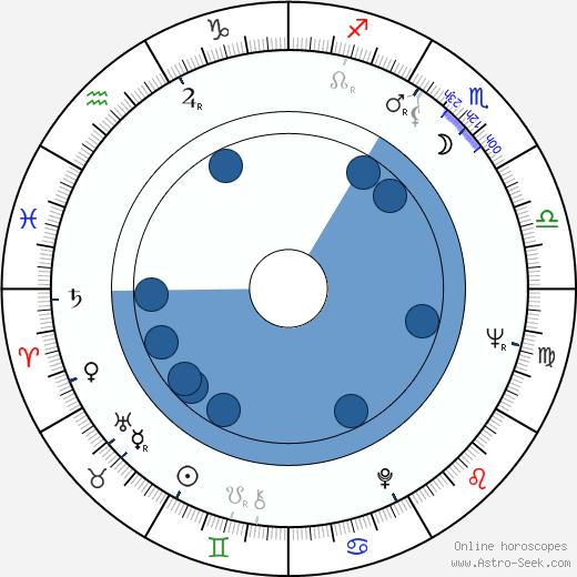 Aulis Rosendahl wikipedia, horoscope, astrology, instagram