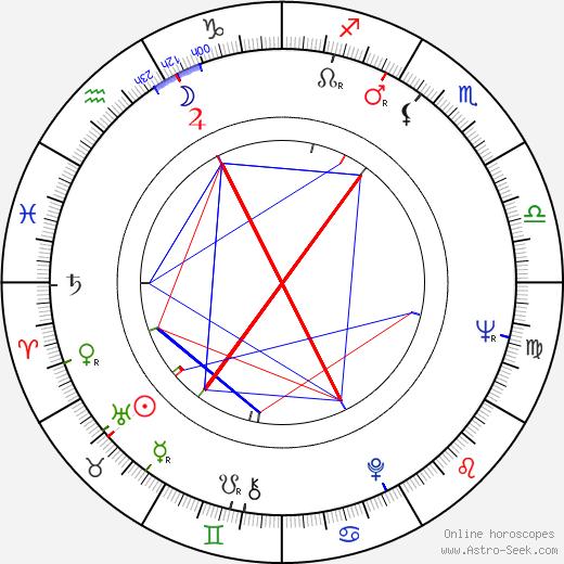 Bengt Bratt день рождения гороскоп, Bengt Bratt Натальная карта онлайн