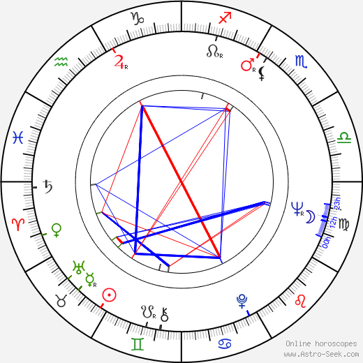 Brooks Robinson birth chart, Brooks Robinson astro natal horoscope, astrology