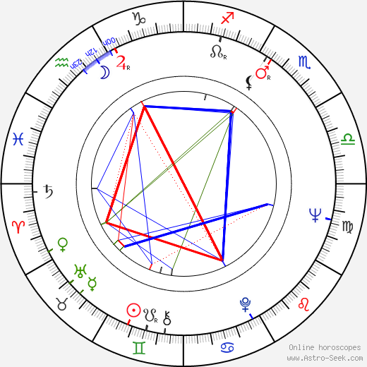 Claes Andersson birth chart, Claes Andersson astro natal horoscope, astrology