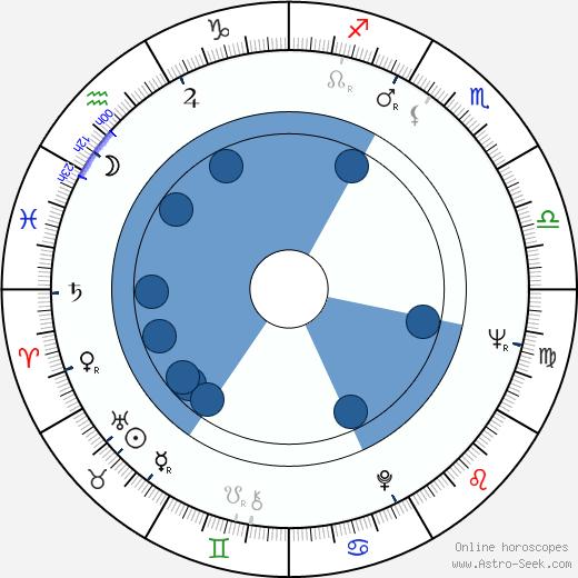 Dick Dale wikipedia, horoscope, astrology, instagram