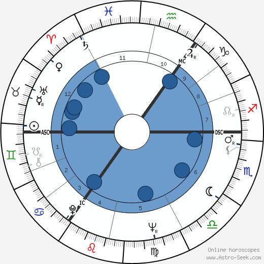 Don Estelle wikipedia, horoscope, astrology, instagram