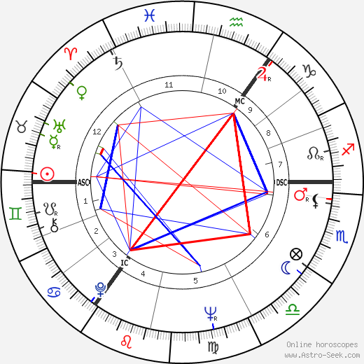 Don Estelle tema natale, oroscopo, Don Estelle oroscopi gratuiti, astrologia