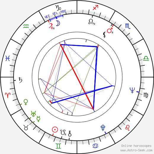 Eiji Gô birth chart, Eiji Gô astro natal horoscope, astrology