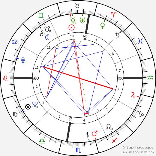 George Carlin astro natal birth chart, George Carlin horoscope, astrology
