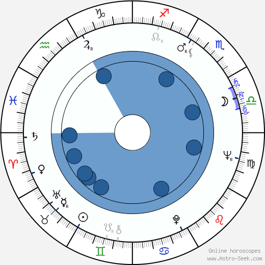 George Riddle wikipedia, horoscope, astrology, instagram