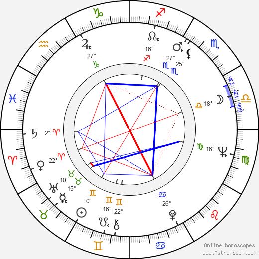 George Riddle birth chart, biography, wikipedia 2020, 2021