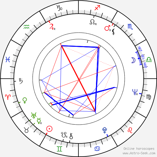 George Riddle birth chart, George Riddle astro natal horoscope, astrology