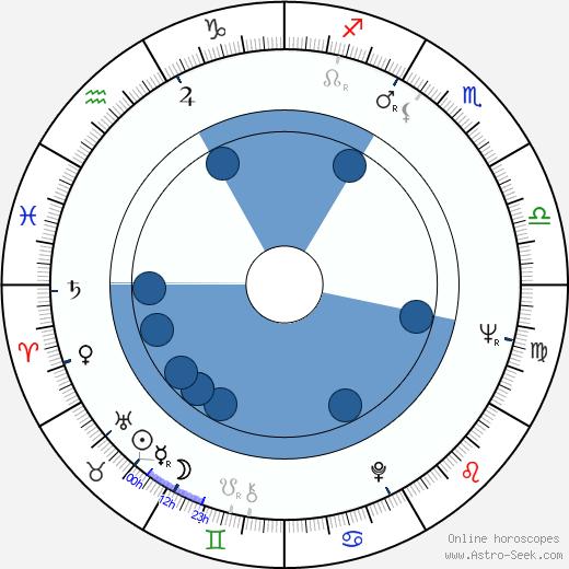 Giorgi Shengelaya wikipedia, horoscope, astrology, instagram