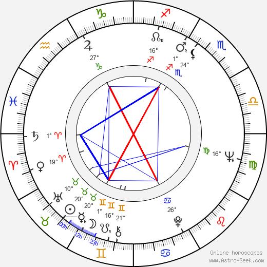 Giorgi Shengelaya birth chart, biography, wikipedia 2019, 2020