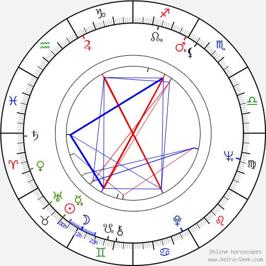 Giorgi Shengelaya birth chart, Giorgi Shengelaya astro natal horoscope, astrology