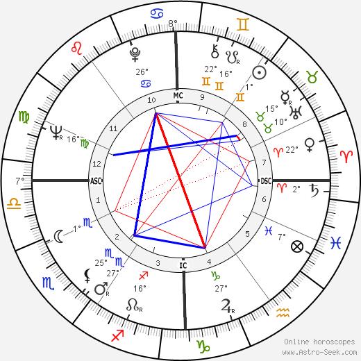 Guy Marchand birth chart, biography, wikipedia 2019, 2020