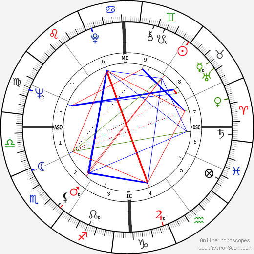 Guy Marchand astro natal birth chart, Guy Marchand horoscope, astrology