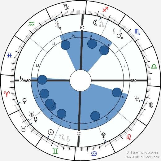 Jack Roland Murphy wikipedia, horoscope, astrology, instagram