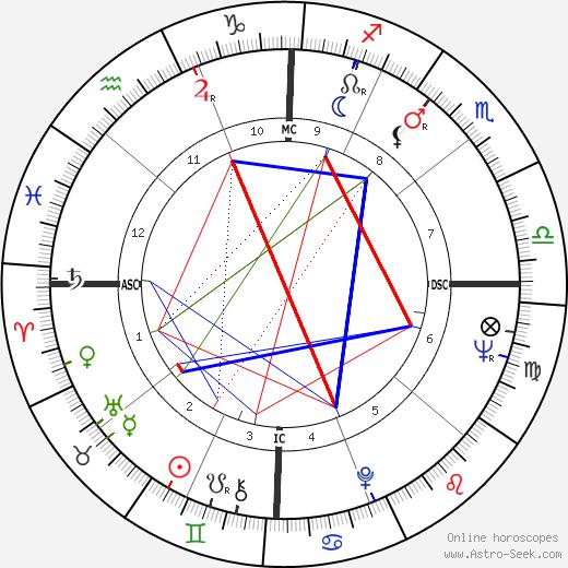 Jack Roland Murphy tema natale, oroscopo, Jack Roland Murphy oroscopi gratuiti, astrologia