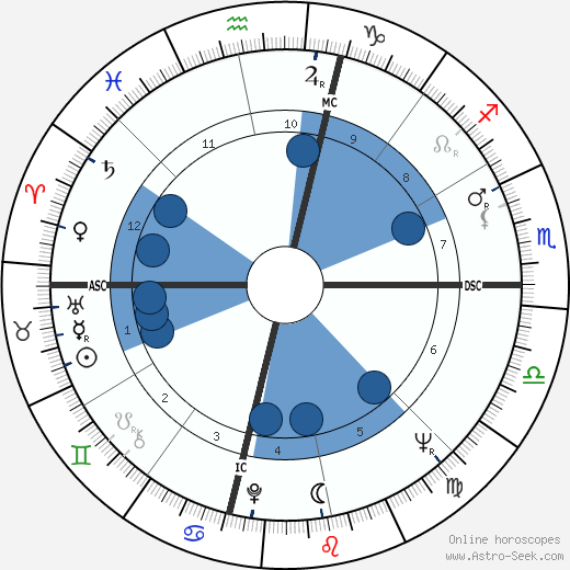 James Baxter Hunt wikipedia, horoscope, astrology, instagram